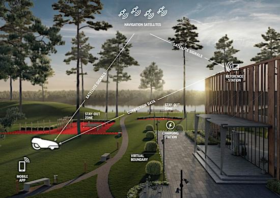 Automower® EPOS System